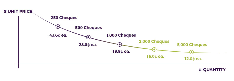 Sage-Cheques-Royal-Pricing-Chart